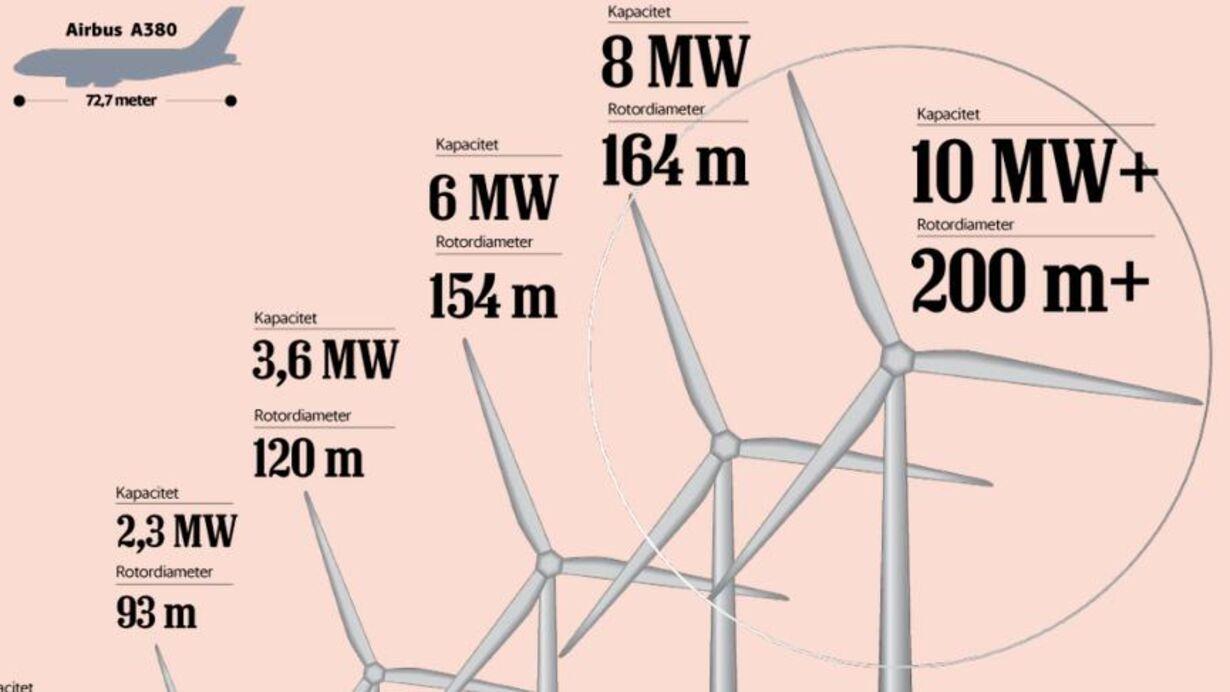 tirsdag - kæmpe vindmølle