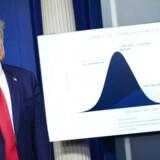USAs præsident, Donald Trump, advarer om, at op imod 240.000 amerikanere kan komme til at dø af coronavirus. »This could be a hell of a bad two weeks,« siger præsidenten.