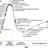 Hypekurven fra IT-analysehuset Gartner viser, hvilke teknologier der er omgivet af mest hype lige nu - og vurderer chancen for at nå udbredelse til det brede marked. Teknologier markeret med hvis cirkel vil kunne nå udbredelse inden for mindre end to år, lyseblå inden for to til fem år, mørkeblå inden for fem til ti år, gul trekant inden for mere end ti år. Foto: Gartner