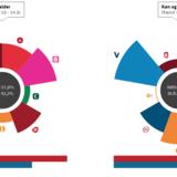 Venstre er størst blandt de unge mellem 18 og 24 år. Men rød blok fører alligevel hos de unge kvinder.