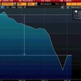 Særligt den ukrainske valuta hryvnia har fået drøje hug