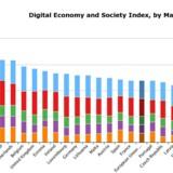Danmark er igen udnævnt til det mest avancerede, digitale land i Europa gennem EUs »Digital Economy and Society Index«. Kilde: EU-Kommissionen