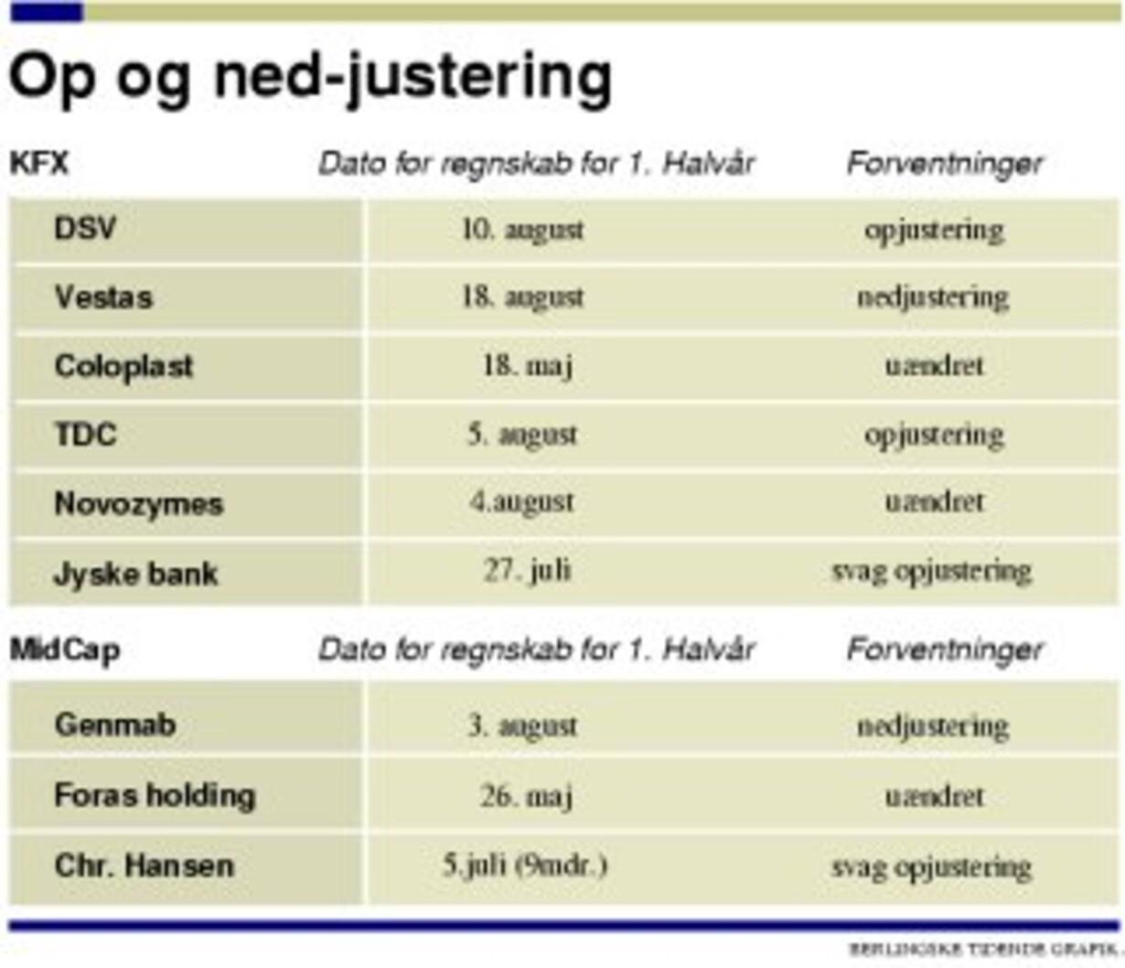 Danske børsselskaber i topform - 1