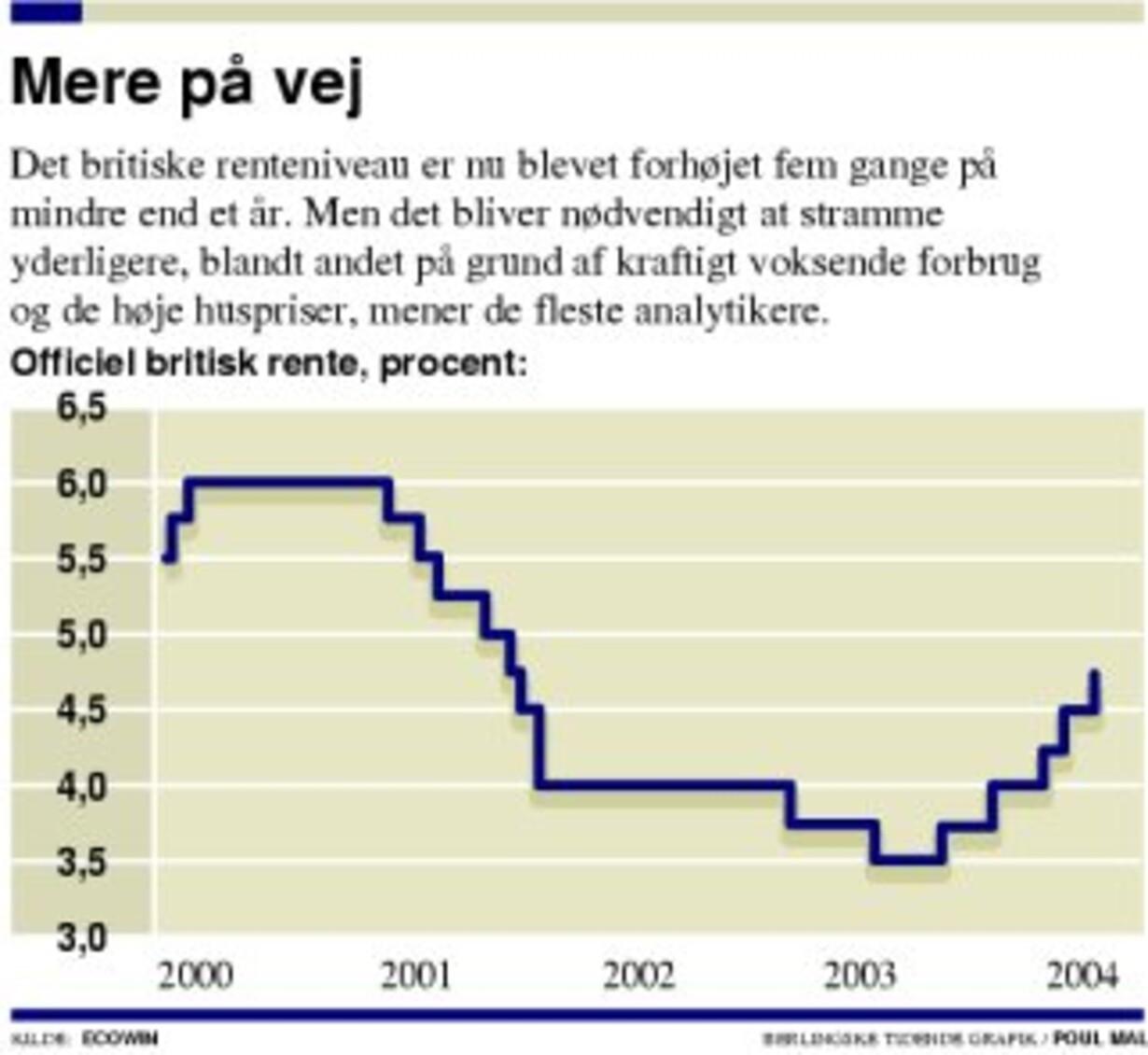 Britisk rente tager toppen af væksten - 1
