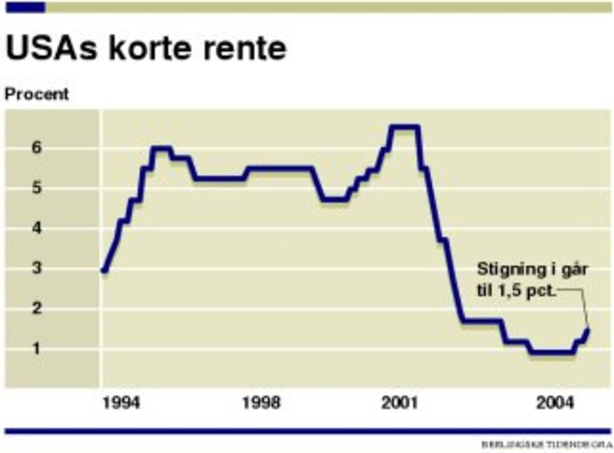 Frygt for inflation øger pres på USAs lave rente - 1