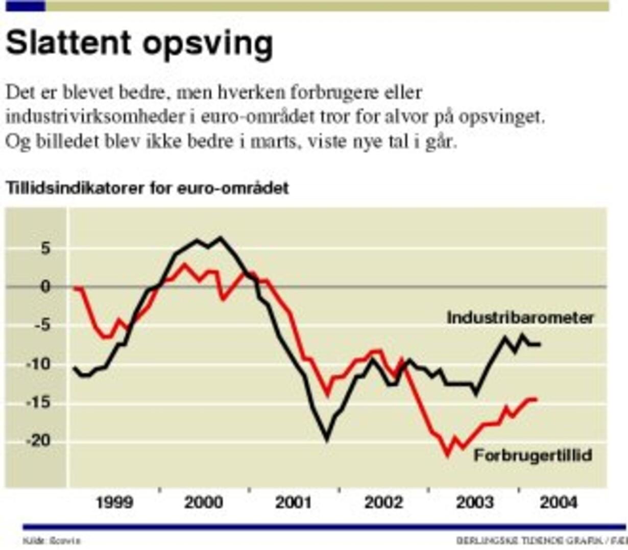 Tilliden til lavere rente i Europa forstærket - 1