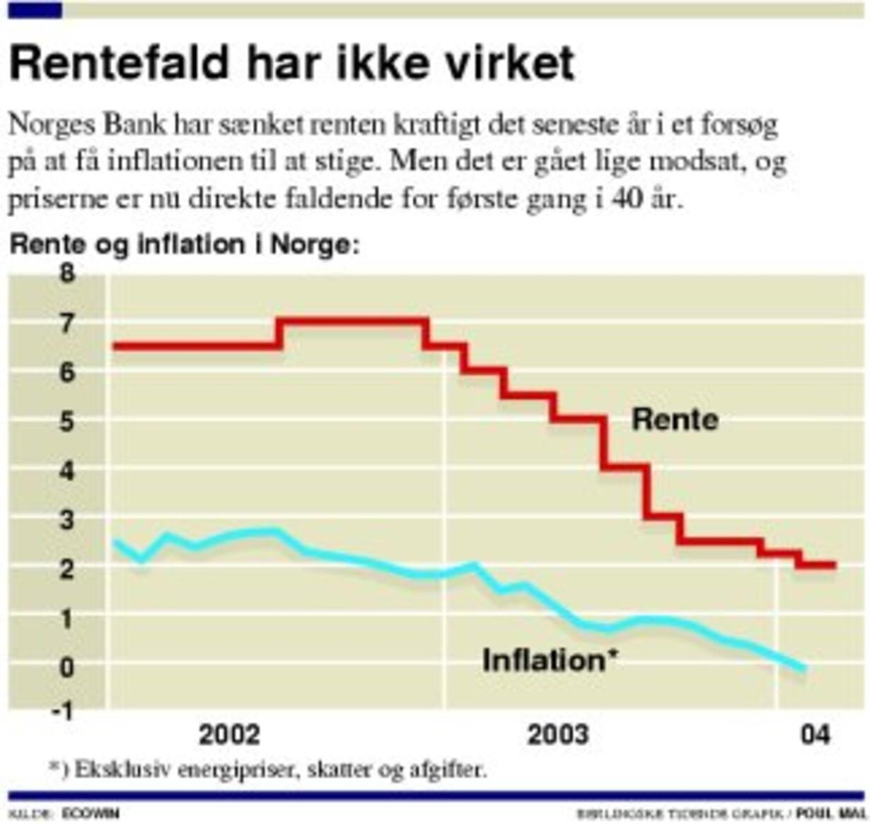 Prisfald øger pres på norsk rente - 1
