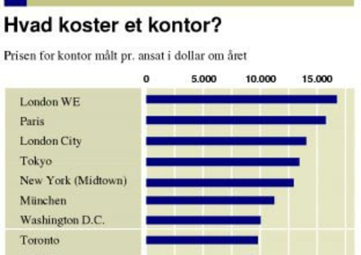 Danske kontorer billigst - 1