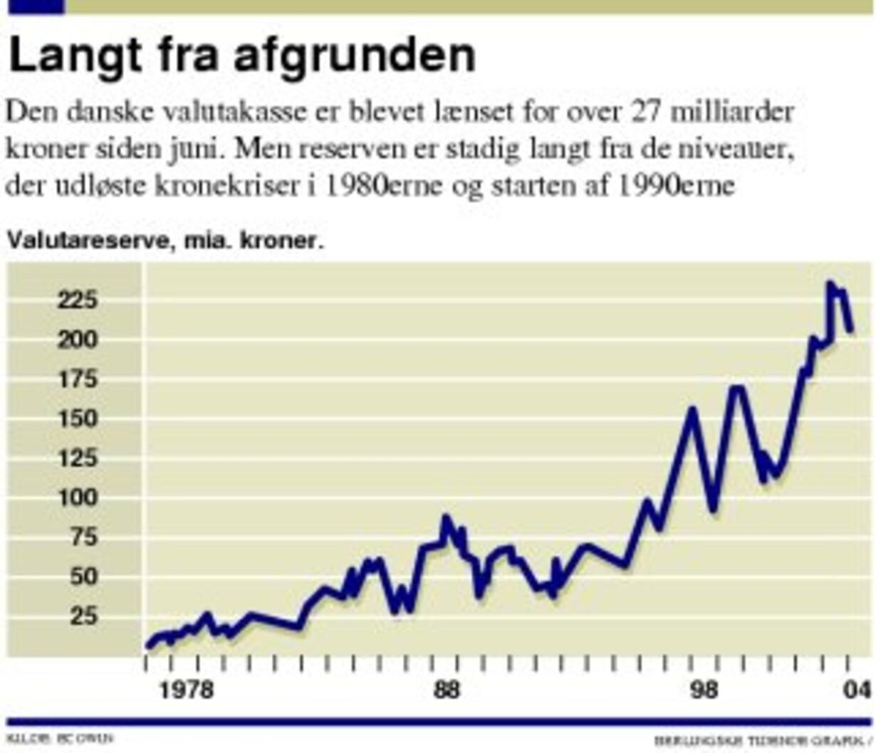 Pengeflugten fra Danmark fortsætter - 1