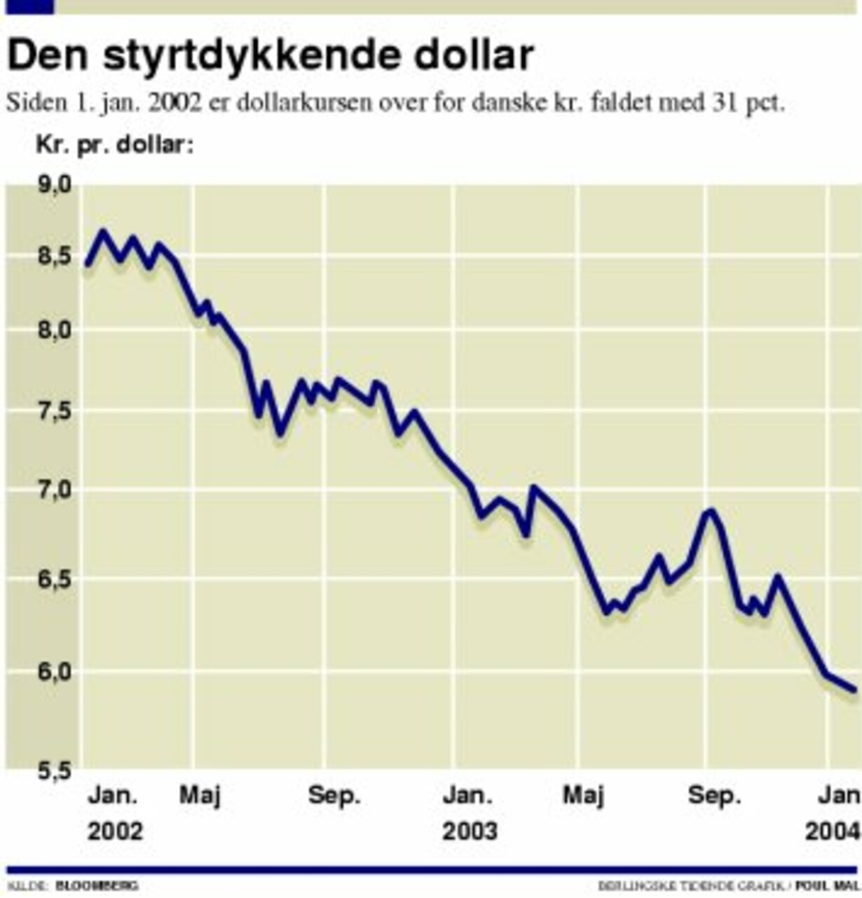 Dollarfaldet koster dansk eksporttab på 50 mia. kr. - 1