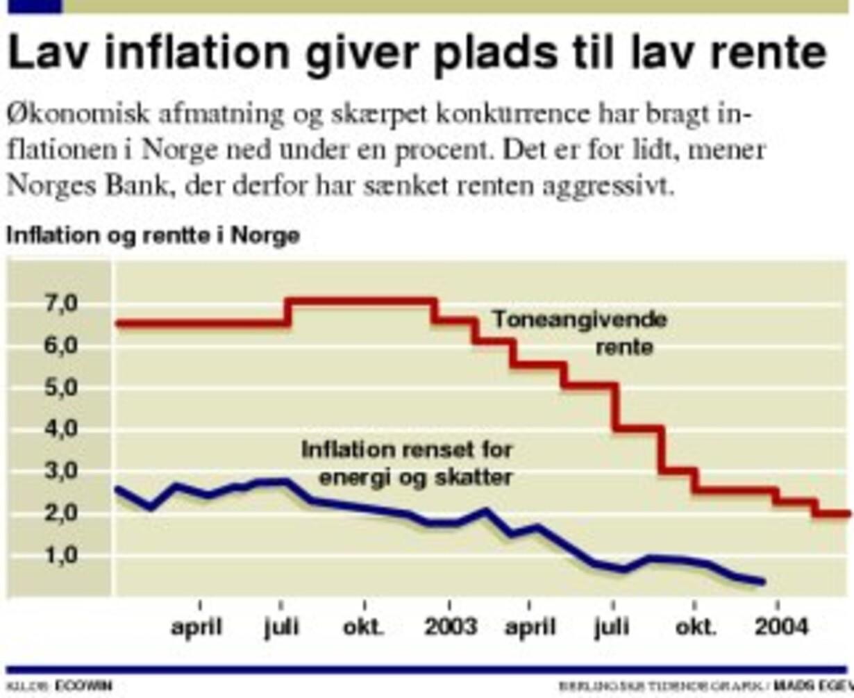 Faldende inflation sænker Norges rente - 1