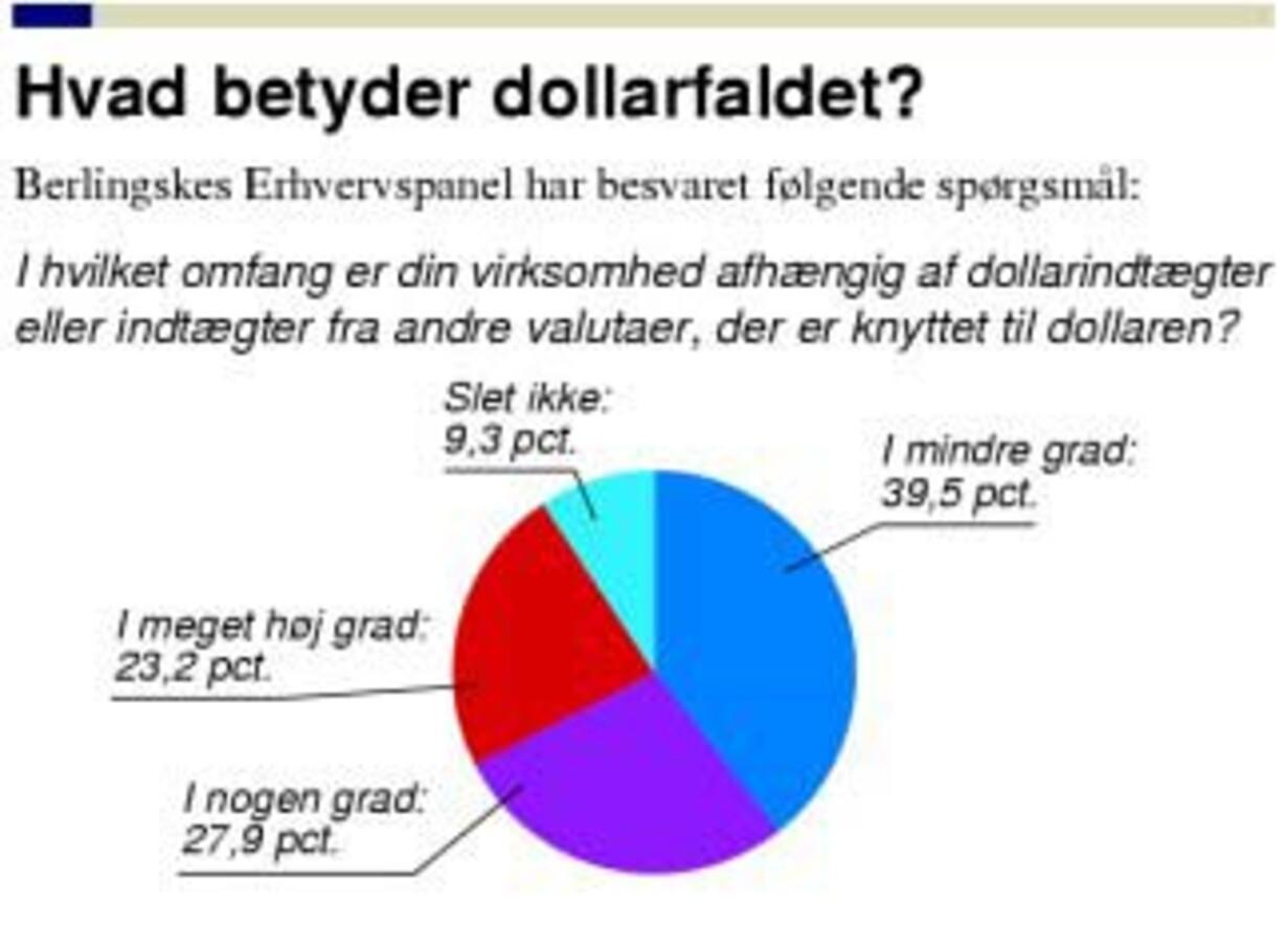Danske virksomheder er dygtige til at håndtere dollarfaldet - 1