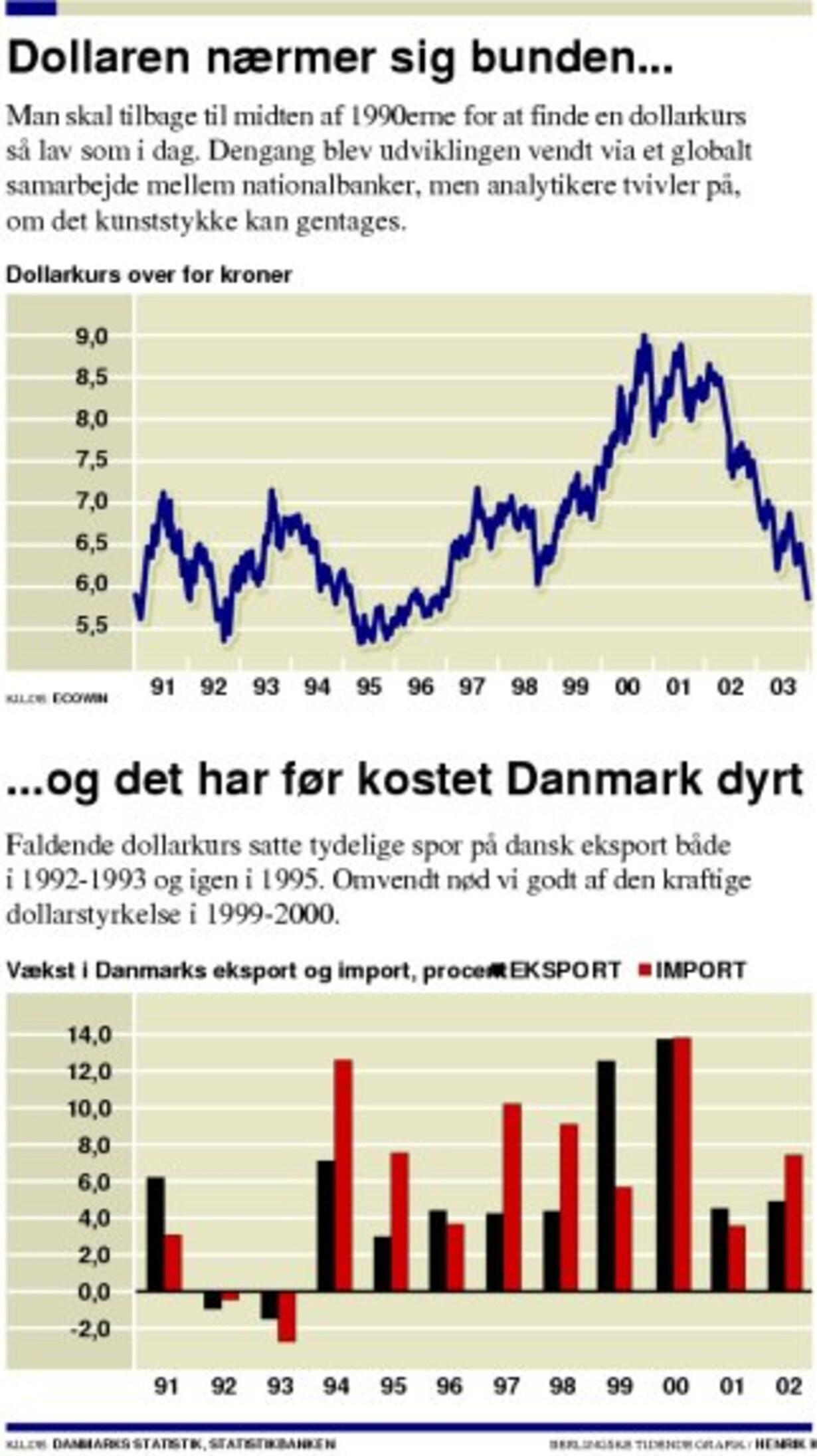 Dollar- faldet rammer kronen - 1