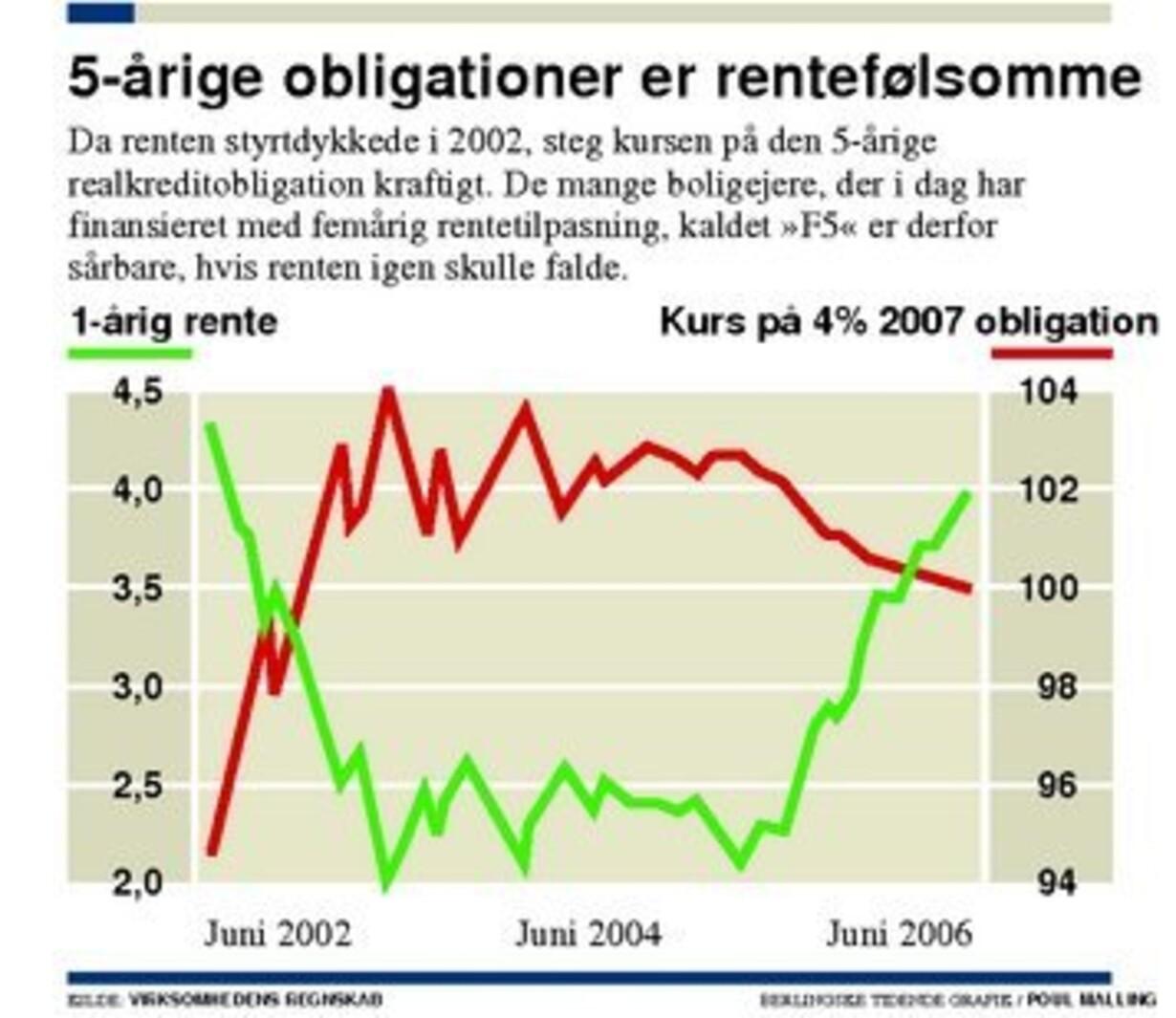 indfrielse af f5 lån før tid