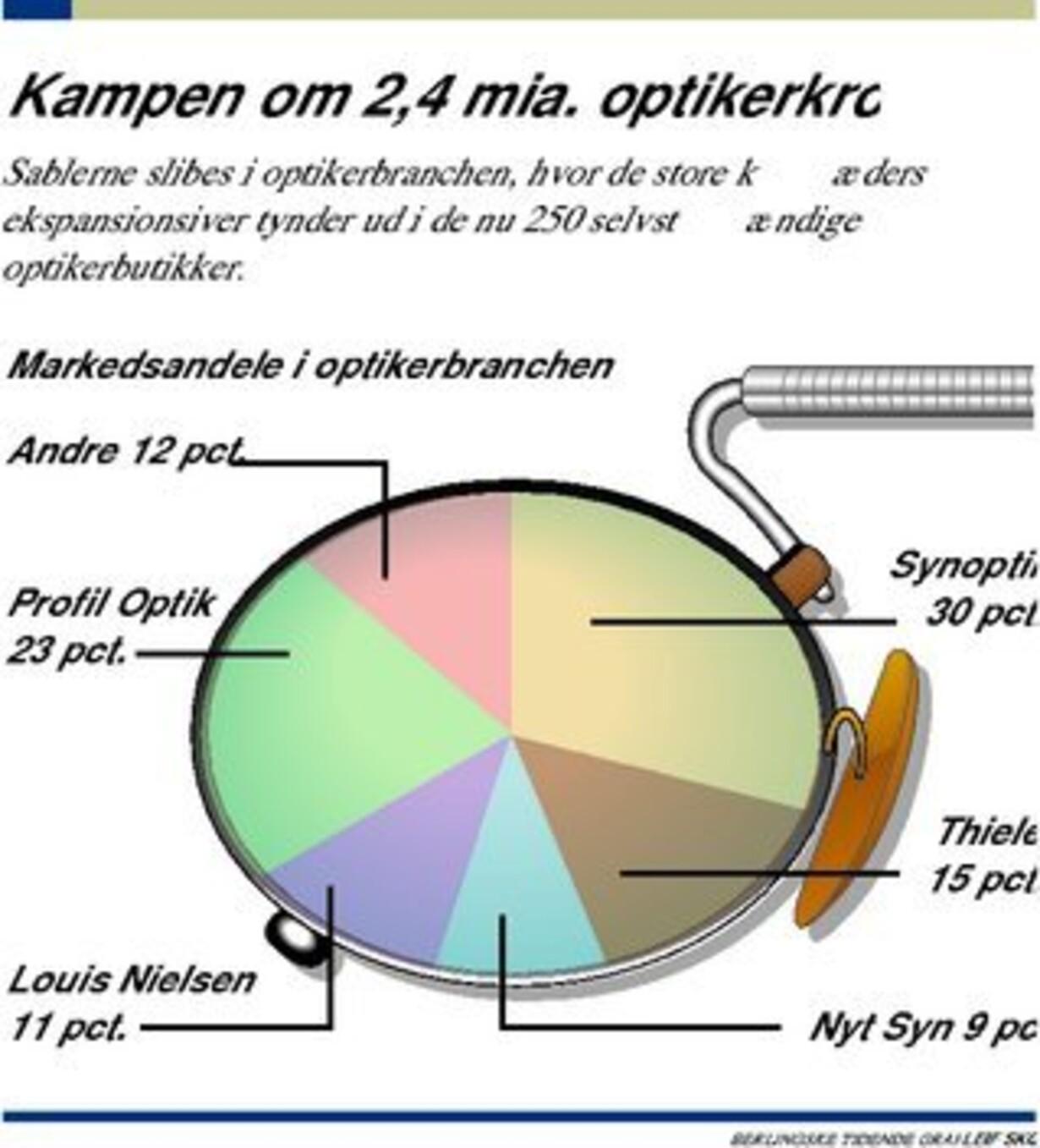 c56e87687b3f Profil Optik i milliardsamarbejde - 1