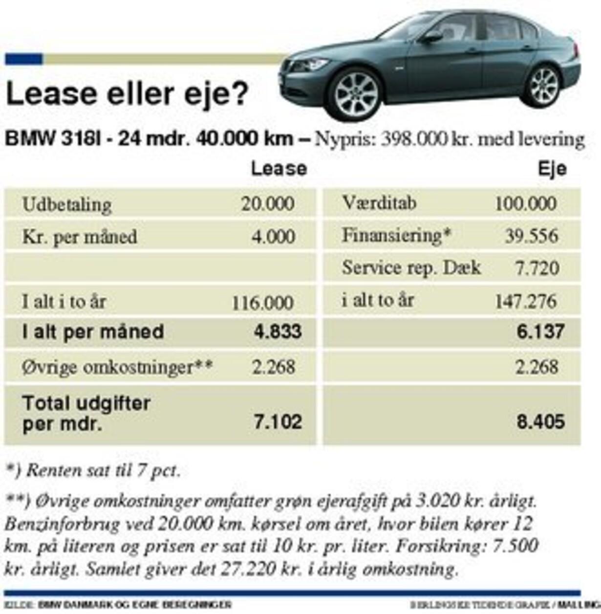 leasing af firmabil priser