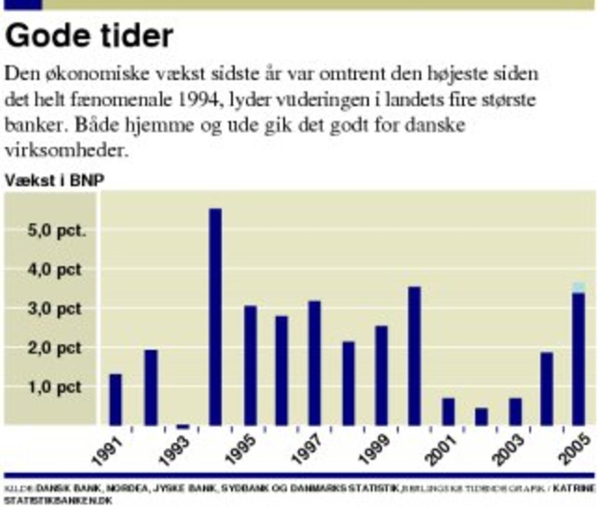 cde62dc2 Alt går ufatteligt godt for Danmarks økonomi