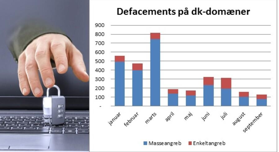 Færre danske netsteder blev overtaget af hackere (i fagjargon kaldet »defacement«) i september, viser opgørelsen fra DK-CERT. Illustration: Iris/Scanpix og DK-CERT