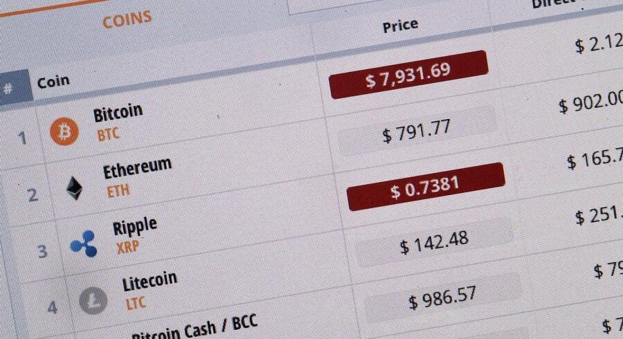 Kryptovalutaer tog et generelt dyk i begyndelsen af det nye år, hvor den mest kendte, bitcoin, faldt med 70 procent, inden den stabiliserede. EPA/DAVE HUNT AUSTRALIA AND NEW ZEALAND OUT