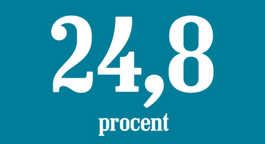 Siden 2010 er prisen for at køre i taxi steget med 24,8 pct. Et stort prishop kom efter den nye taxi-lov trådte i kraft i 2018. Til sammenligning er de generelle forbrugerpriser steget med 11.5 pct. i samme periode.