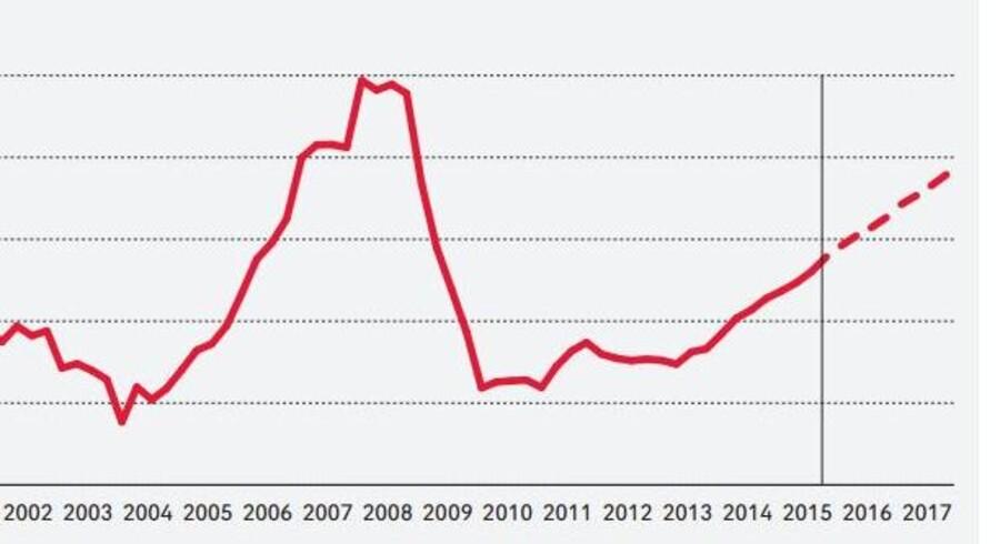 DI foventer, at opsvinget fortsætter efter et andet kvartal, der skuffede på en række fronter. Grafen viser udviklingen for beskæftigelsen og kan ses i sin fulde størrelse nedenfor.