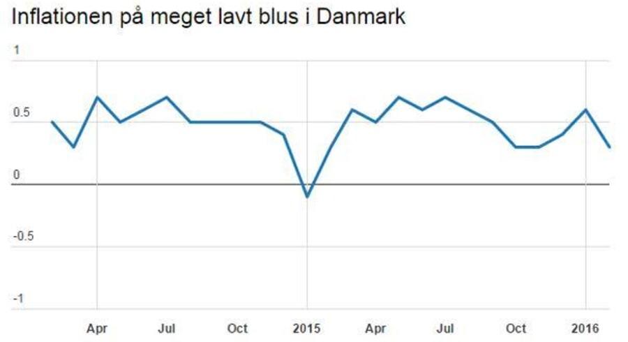 De danske forbrugerpriser steg i februar med 0,3 pct. på årsbasis, viser tal fra Danmarks Statistik. Ifølge estimater indsamlet af Bloomberg News var der ventet en årsstigningstakt på 0,4 pct.