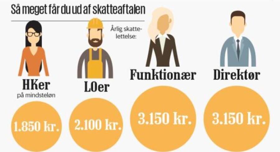 Regeringen og DF landede tirsdag en ny skatteaftale, og ifølge Finansministeriet giver det skattelettelser til de fleste arbejdende danskere.