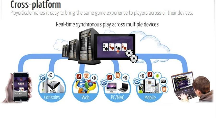 Den danske iværksættervirksomhed Playerscale gør det muligt at spille spil på tværs af teknologiske platforme. Nu er den købt af Yahoo.