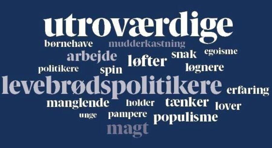 Politiko har bedt danskerne sige det eller de første ord, de kommer i tanke om, når de tænker på danske politikere.