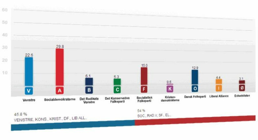 Barometeret giver et lidt mere forsigtigt, men også mere præcist skøn af, hvor vælgerne ville sætte deres kryds.