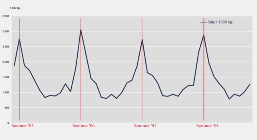 Sommermånederne dominerer i oversigten over pølsesalget i Danmark. Kilde: Landbrug & Fødevarer