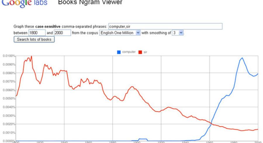 """Her kan du se, hvordan titlen """"Sir"""" løbende har mistet popularitet siden 1800 tallet, mens ordet """"computer"""" pludseligt blev interessant fra omkring 1950."""