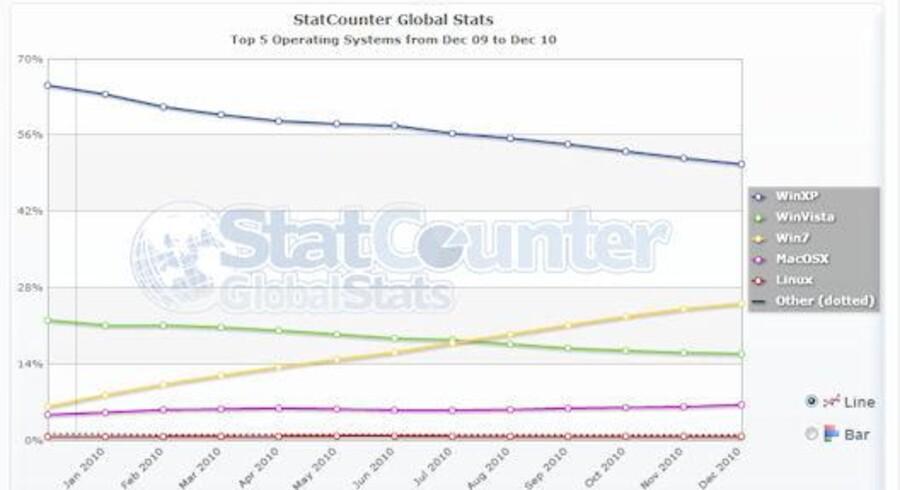 Statcounter har offentliggjort deres tal om markedsandele, og det fremgår, at Windows 7 vinder stadig større og større indpas.