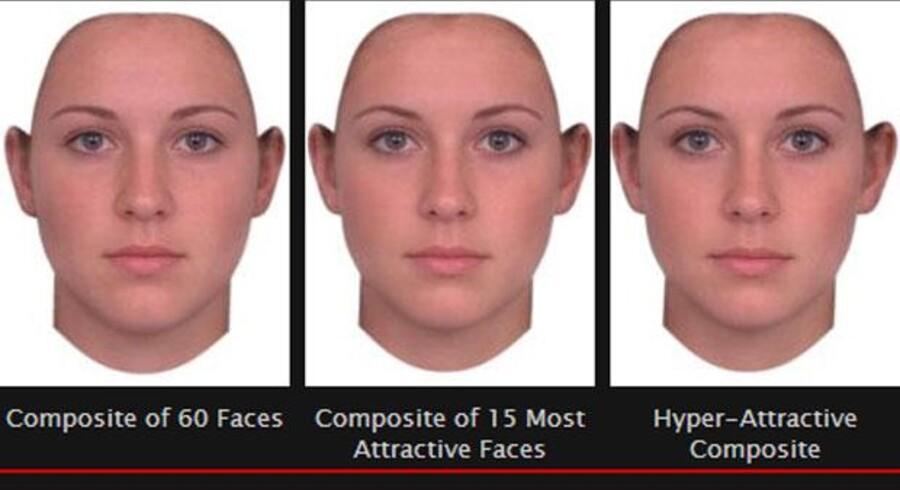 """Siden fotografiets barndom har man kunne lave """"gennemsnit"""" af ansigter, og de vil som regel blive betragtet som mere attraktive end de enkeltansigter, de er bygget af. Det fik tidligere psykologerne til at mene, at skønhed var at ramme gennemsnittet. Men i dag laver man gennemsnittede med computere, som også kan overdrive forskellene. Og her viser det sig, at et """"overdrevet"""" gennemsnit af vurderes smukkere end det rigtige gennemsnit. Det hyperattraktive gennemsnit til højre er fundet ved at overdrive forskellene i træk på det normale gennemsnitsansigt helt til venstre og gennemsnittet af de smukkeste ansigter, som findes i midten."""